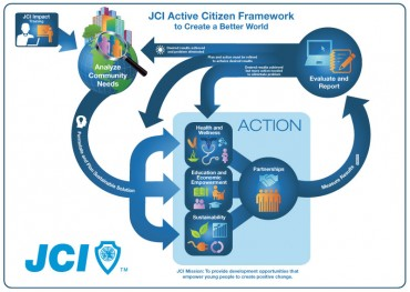 JCI Active Citizen Framework